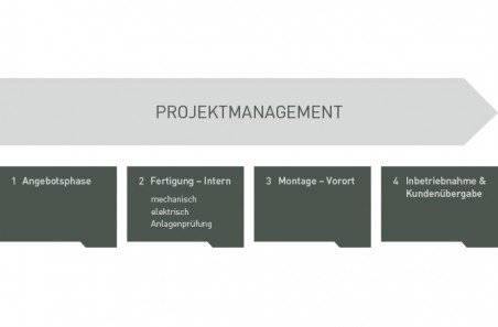 image_projektmanagement
